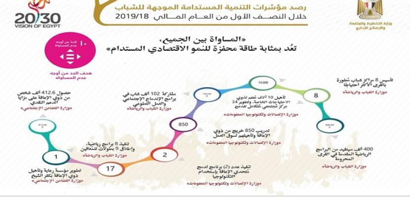 """""""التخطيط"""" تعلن مؤشرات التنمية المستدامة الخاصة بالشباب خلال النصف الأول من العام المالي 2019/ 2018"""