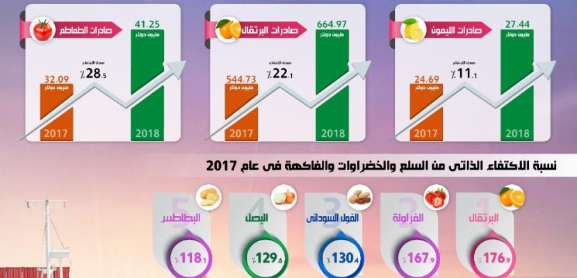 مجلس الوزراء: الصادرات الزراعية المصرية تحقق طفرة غير مسبوقة خلال 2018