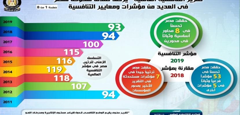 بالإنفوجراف .. مجلس الوزراء : مصر تتقدم للمركز الـ93 في تقرير التنافسية العالمية لعام 2019