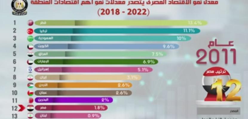 بالفيديوجراف.. مجلس الوزراء: مصر تتصدر قائمة معدلات النمو في أبرز اقتصادات الشرق الأوسط من 2018 لـ 2022