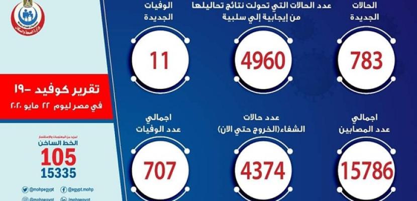 الصحة: تسجيل 783 حالة إيجابية جديدة لفيروس كورونا و 11 حالة وفاة