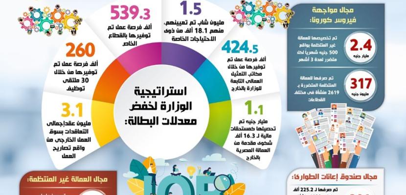بالإنفوجراف ..6 سنوات من تولى السيسي للرئاسة.. إنجازات متتالية فى مجال القوى العاملة