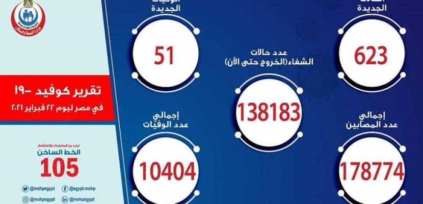 الصحة : تسجيل 623 حالة إيجابية جديدة بفيروس كورونا .. و51 حالة وفاة