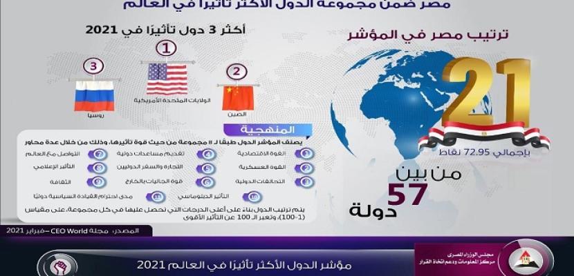 إنفوجراف.. مصر ضمن مجموعة الدول الأكثر تأثيراً في العالم