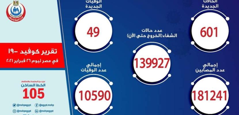"""الصحة"""": 49 وفاة و601 إصابة جديدة بكورونا بإجمالي 181241 وشفاء 139927"""