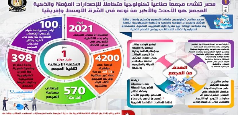بالإنفوجراف.. مصر تنشئ مجمعاً صناعياً تكنولوجياً متكاملاً للإصدارات المؤمنة والذكية