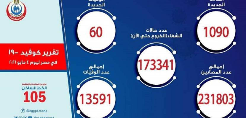 الصحة: تسجيل 1090 حالة إيجابية جديدة بفيروس كورونا ..و 60 حالة وفاة