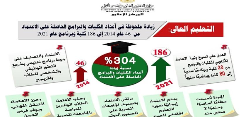 التعليم العالي: زيادة ملحوظة في أعداد الكليات والبرامج الحاصلة على الاعتماد إلى 186 كلية وبرنامج