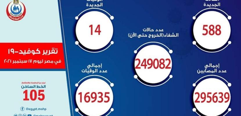 الصحة: تسجيل 588 حالة إيجابية جديدة بفيروس كورونا .. و 14 حالة وفاة