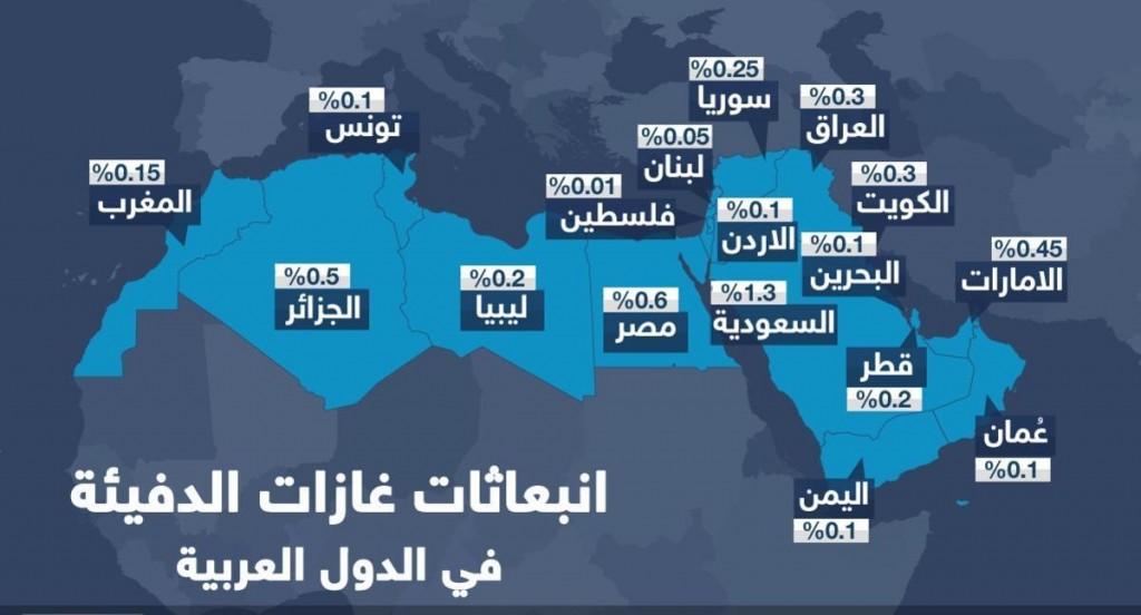 الغازات الدفيئة في الدول العربية