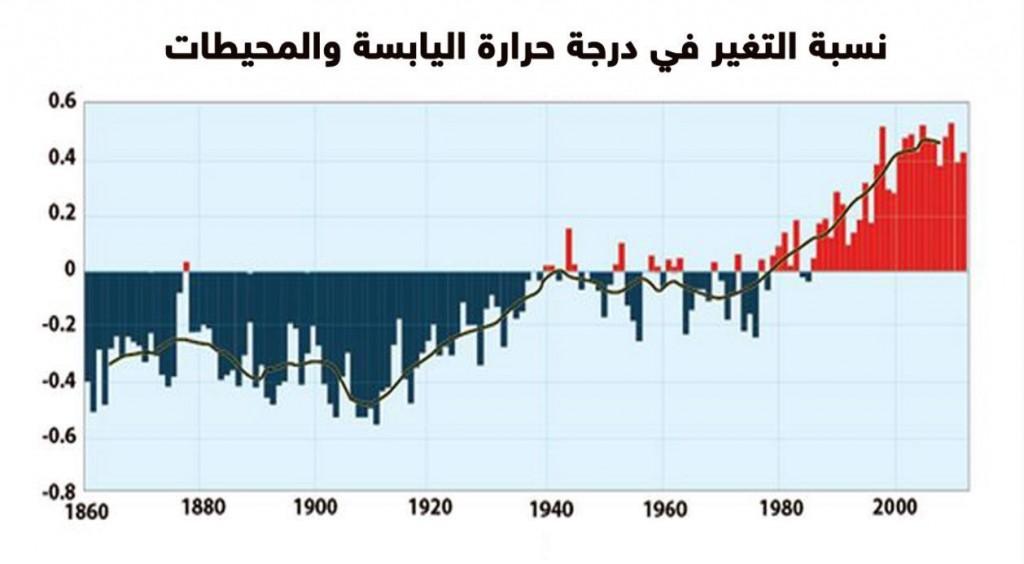 نسبة التغير في درجة حرارة البحار والمحيطات